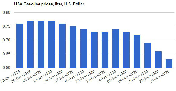 USA Gasoline prices liter U.S. Dollar - دیجی نار